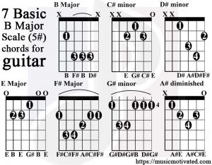B major scale guitar tabs