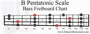 B Pentatonic Scale bass fretboard notes chart