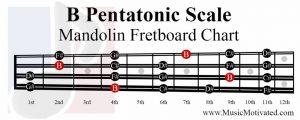 B Pentatonic Scale mandolin fretboard notes chart