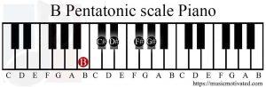 B Pentatonic scale Piano
