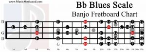 B flat Blues Scale banjo fretboard chart Bb