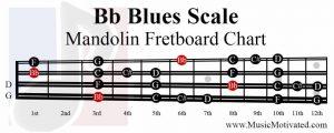 Bb Blues Scale mandolin fretboard notes chart