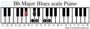 Bb Major Blues scale on a Piano