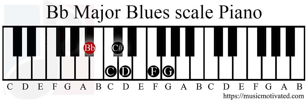 Bb Major Blues scale charts for Piano 🎹