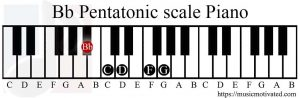 Bb Pentatonic scale Piano