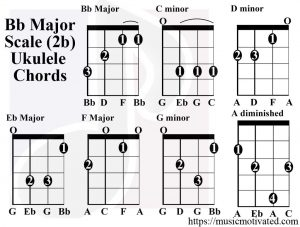 Bb Major scale ukulele chords