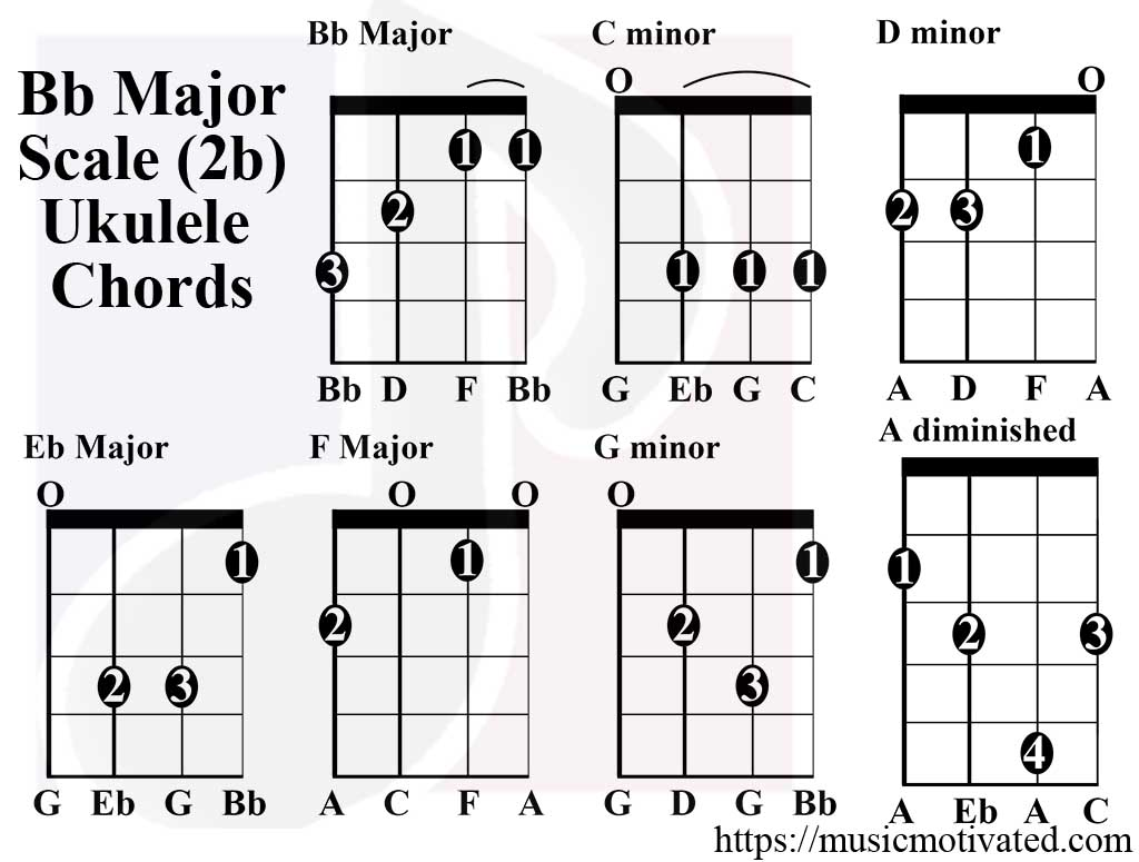 Bb major scale charts for ukulele bb major scale ukulele chords hexwebz Images