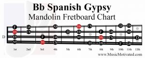 B flat spanish gypsy scale mandolin fretboard notes chart Bb
