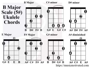 B Major scale ukulele chordsv