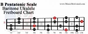 B pentatonic scale baritone ukulele fretboard chart