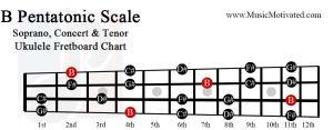 B pentatonic scale soprano concert tenor ukulele fretboard chart