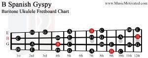 B spanish gypsy scale Baritone Ukulele Fretboard Chart