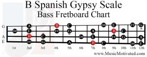 B spanish gypsy scale bass fretboard chart