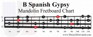 B spanish gypsy scale mandolin fretboard notes chart