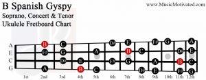 B spanish gypsy scale soprano concert tenor ukulele fretboard chart
