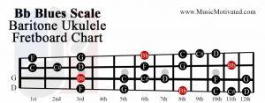 Bb Blues scale baritone ukulele fretboard chart
