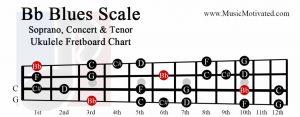 Bb Blues scale soprano concert tenor ukulele fretboard chart