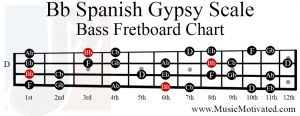 Bb Spanish Gypsy scale bass fretboard chart