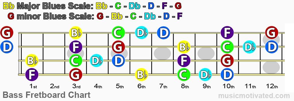 Bb blues scale bass fretboard