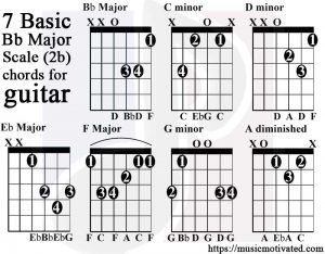 B flat major scale guitar tabs