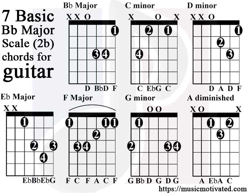 Bb Major scale charts for Guitar and Bass 🎸