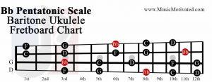 Bb pentatonic scale baritone ukulele fretboard chart