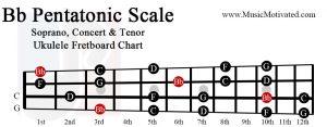 Bb pentatonic scale soprano concert tenor ukulele fretboard chart