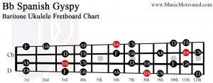 Bb spanish gypsy scale Baritone Ukulele Fretboard Chart