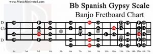 Bb spanish gypsy scale banjo fretboard chart B flat