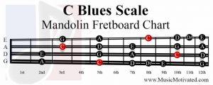 C Blues Scale mandolin fretboard notes chart