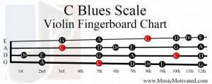 C Blues Scale violin fingerboard chart