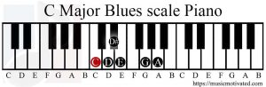 C Major Blues scale on a Piano