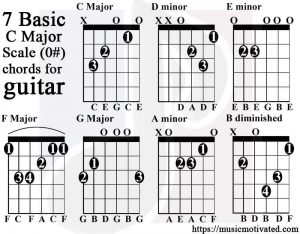 basic c major scale chords tabs