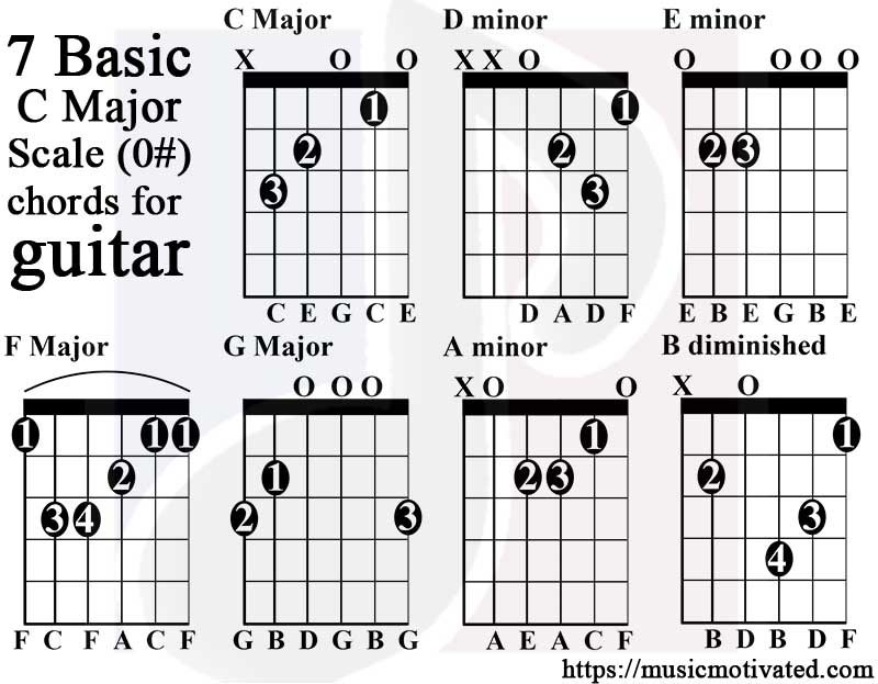 C Major scale charts for Guitar and Bass 🎸