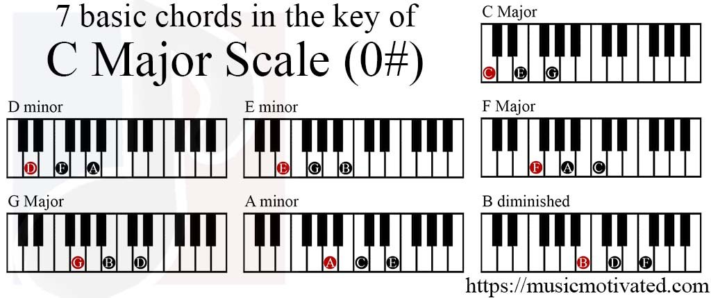 C Major Scale Notes And Basic Chords For Piano