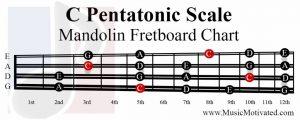 C Pentatonic Scale mandolin fretboard notes chart