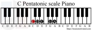C Pentatonic scale Piano