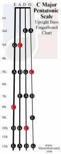 C Pentatonic scale upright double bass fingerboard notes chart