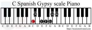 C Spanish Gypsy scale Piano