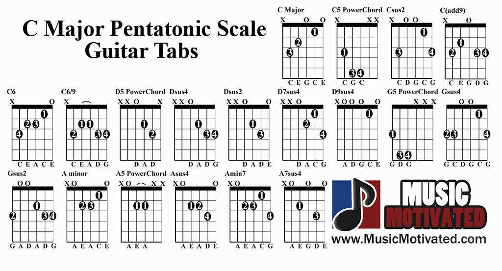 C Pentatonic scale charts for Guitar and Bass 🎸