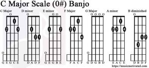 C major scale banjo tabs