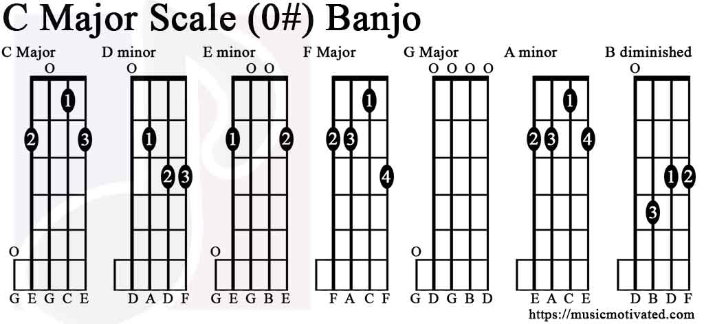 c major scale charts for banjo. Black Bedroom Furniture Sets. Home Design Ideas