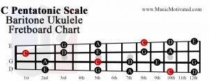 C pentatonic scale baritone ukulele fretboard chart