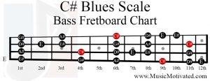C sharp Blues Scale bass fretboard chart