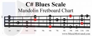 C# Blues Scale mandolin fretboard notes chart