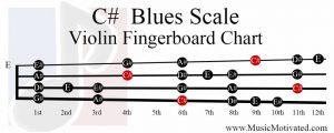 C# Blues Scale violin fingerboard chart