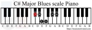 C# Major Blues scale on a Piano