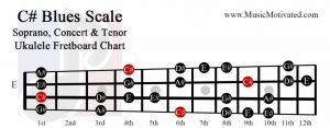 C sharp Blues scale soprano concert tenor ukulele fretboard chart