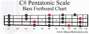 C sharp Pentatonic Scale bass fretboard notes chart