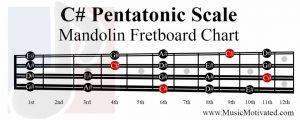 C sharp Pentatonic Scale mandolin fretboard notes chart